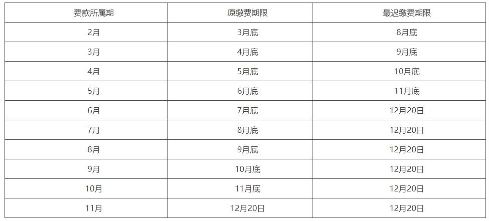2020年北京市关于阶段性减免三项社会保险费和办理缓缴有关事项的通知插图