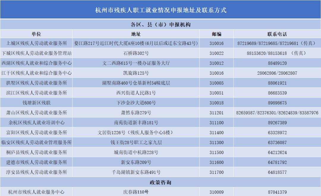 杭州市残疾人职工就业情况申报地址及联系电话